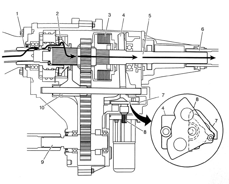The power flow from the transmission to the prop-shafts when in 2WD.